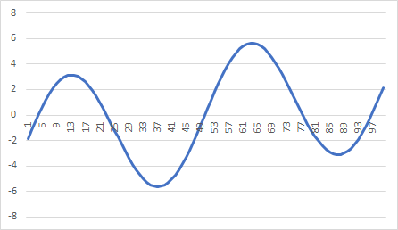 Time series sample