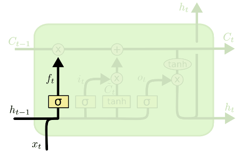 LSTM forget gate