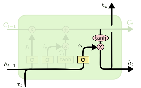 LSTM output gate